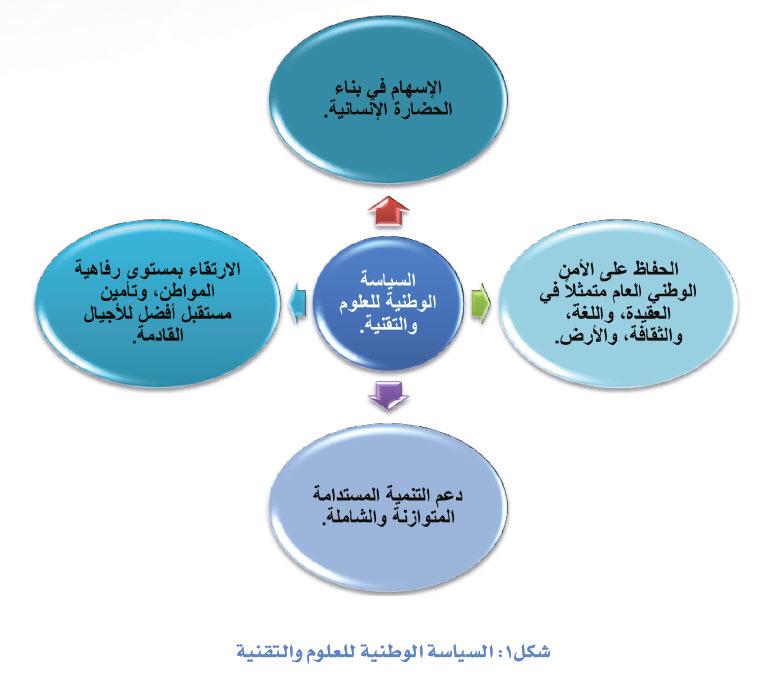 اطلس المملكة العربية السعودية وزارة التعليم العالي